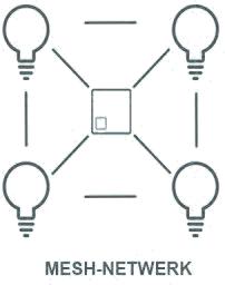Z-wave-mesh-netwerk_1